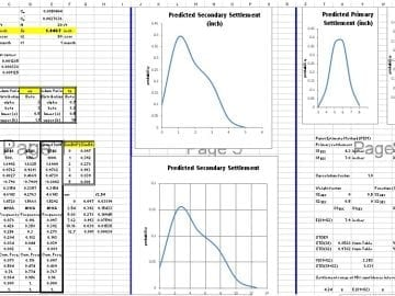 Probabilistic Analysis for Geotechnical and Civil Engineering